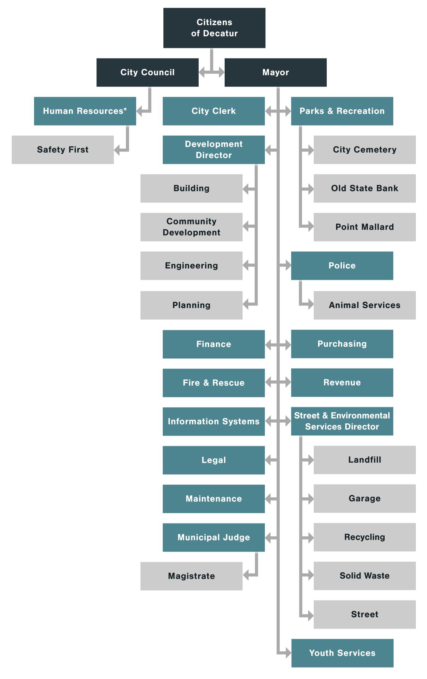 Organization Chart | Organization Chart City Of Decatur Alabama
